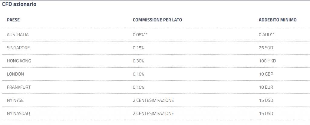 commissioni cfd azionario fp markets